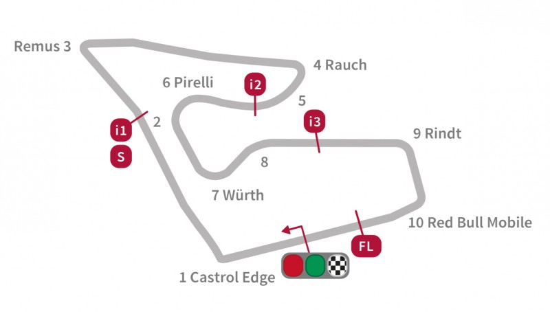 Red Bull Ring – Spielberg